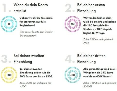 Dunder Casino Bonus Anleitung